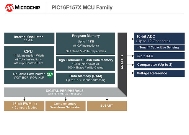 microchip 16F15xx