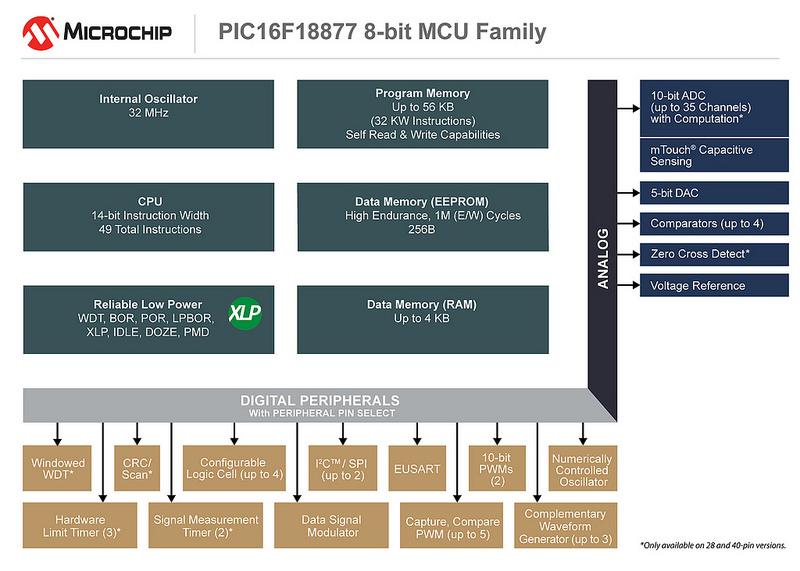 microchip 16F18xx